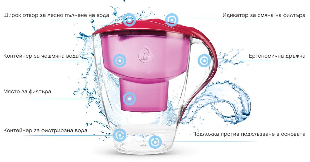 Кана за пречистване на вода с обем на филтриране 1.5 литра. Със съдържание на 0% BPA. Ергономична, удобна и лека за ежедневно използване. Предназначена за универсален филтър тип Unimax, ефективно пречистващ до 200 л вода. + Подарък: 1 брой стерилизиран и бактерицидно обработен филтър за здравословна, чиста и вкусна вода.